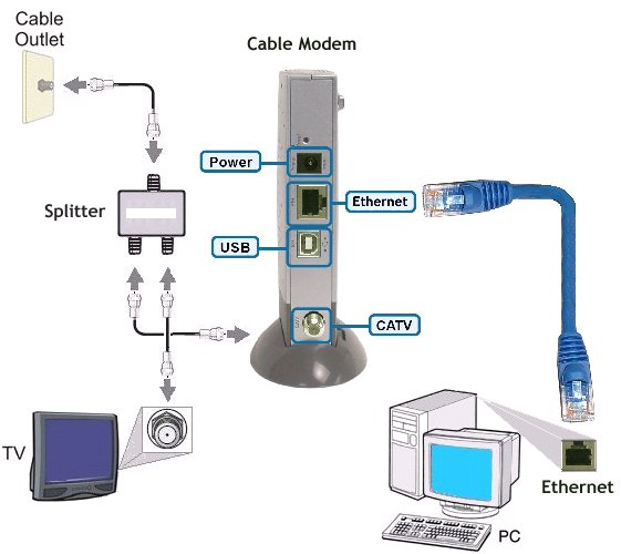 modem cleveland computer repair faq how to tell the difference between wireless router wiring diagram at soozxer.org